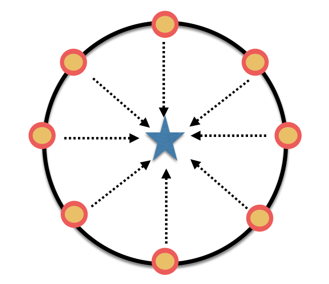 circle and pointers